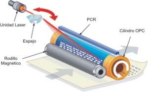 Como funciona una impresora laser