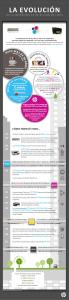 Infografía evolución impresoras HP
