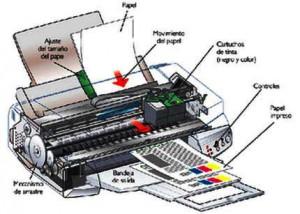 Funcionamiento de un cartucho de tinta